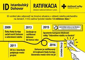 Ratifikácia Istanbulského dohovoru